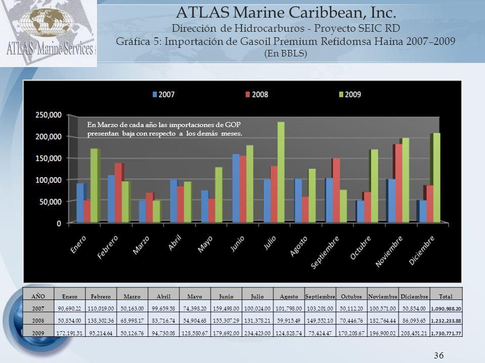 37 ATLAS Marine Caribbean, Inc.