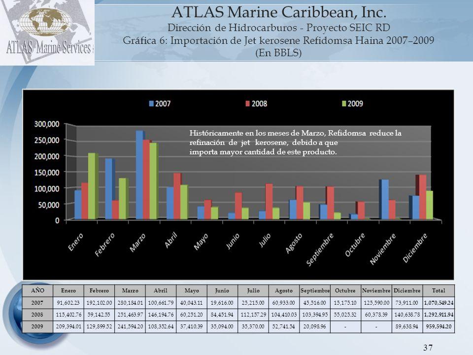 38 ATLAS Marine Caribbean, Inc.