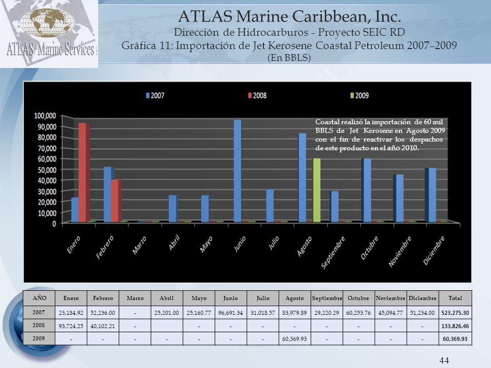 45 ATLAS Marine Caribbean, Inc.