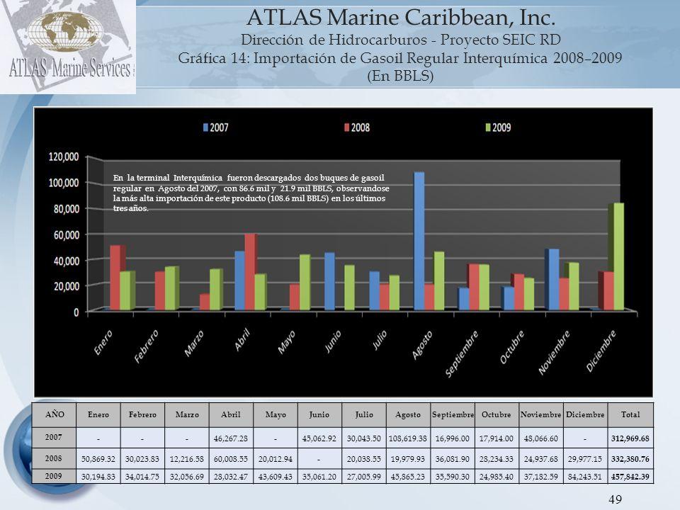 50 ATLAS Marine Caribbean, Inc.