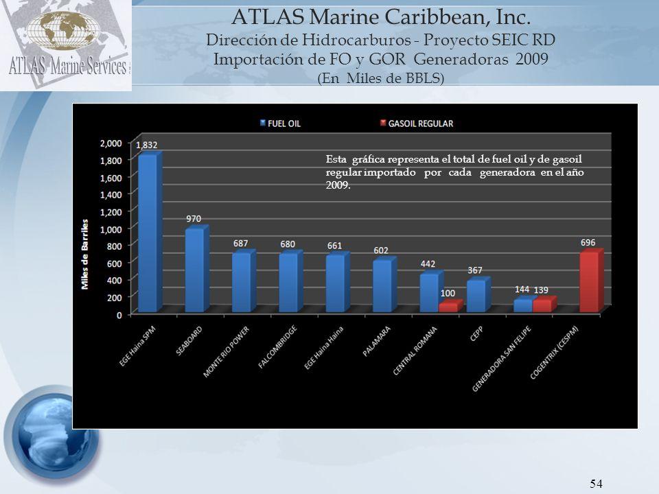 55 ATLAS Marine Caribbean, Inc.