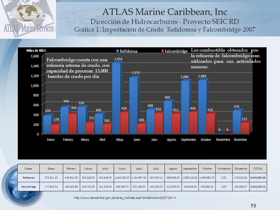 ATLAS Marine Caribbean, Inc Dirección de Hidrocarburos - Proyecto SEIC RD Gráfica 2: Importación de Crudo Refidomsa y Falcombridge 2008 59 MesesEneroFebreroMarzoAbrilMayoJunioJulioAgostoSeptiembreOctubreNoviembreDiciembreTOTAL Refidomsa1,068,063.421,070,120.251,046,696.18486,966.19858,071.97975,562.98540,258.20954,676.73927,825.72536,741.05930,666.151,134,303.6510,529,952.49 Falcombridge412,144.49408,933.09221,387.80191,561.15436,612.16410,273.66219,963.39218,463.99220,096.51 - - -2,739,436.24 La refinería de Falcombridge fue cerrada en Septiembre 2009.