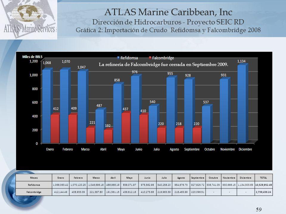 60 ATLAS Marine Caribbean, Inc Dirección de Hidrocarburos - Proyecto SEIC RD Gráfica 3: Importación de Crudo Refidomsa 2009 MesesEneroFebreroMarzoAbrilMayoJunioJulioAgostoSeptiembreOctubreNoviembreDiciembreTOTAL Refidomsa496,085.311,009,189.70530,927.32629,265.08741,175.82820,380.63853,505.69922,482.70450,295.63898,866.86954,827.551,050,395.829,357,398.11 En Septiembre 2009 Refidomsa importó un buque de crudo, representando aproximadamente el 50% de lo recibido en Agosto y en Octubre.