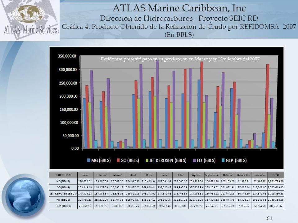ATLAS Marine Caribbean, Inc Dirección de Hidrocarburos - Proyecto SEIC RD Gráfica 5: Producto Obtenido de la Refinación de Crudo por REFIDOMSA 2008 (En BBLS) 62.