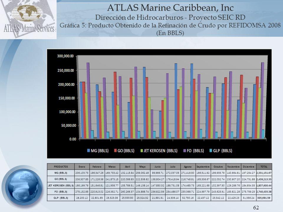 ATLAS Marine Caribbean, Inc Dirección de Hidrocarburos - Proyecto SEIC RD Gráfica 6: Producto Obtenido de la Refinación de Crudo por REFIDOMSA 2009 (En BBLS) 63.