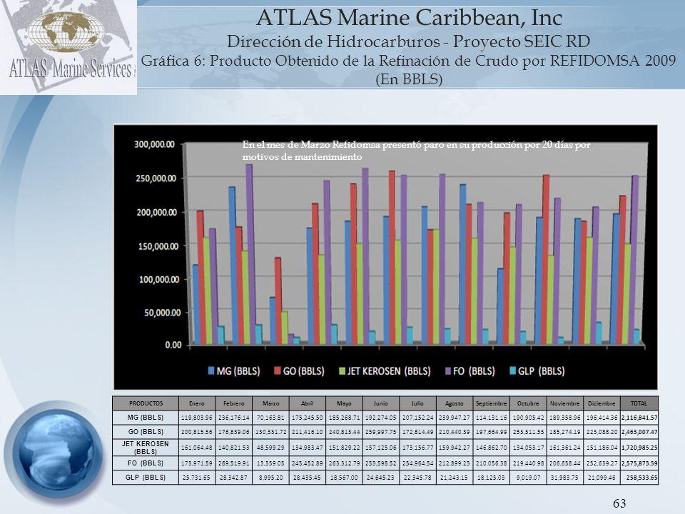 ATLAS Marine Caribbean, Inc Dirección de Hidrocarburos - Proyecto SEIC RD Gráfica 7: Refinación Diaria Promedio REFIDOMSA 2009 (En BBLS) 64 VOLVER AL INDICE La refinación promedio diaria en el 2007 y el 2009 refleja los paros de producción expuestos en las gráficas 4 y 6 de esta sección.