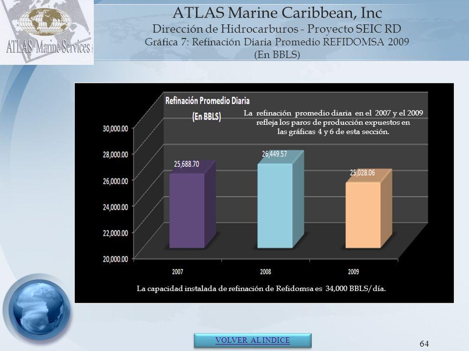 65 ATLAS Marine Caribbean, Inc. Sección III Mercado Internacional de Hidrocarburos 2007- 2009