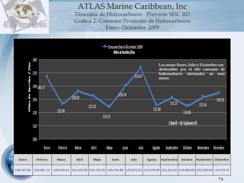80 ATLAS Marine Caribbean, Inc Dirección de Hidrocarburos - Proyecto SEIC RD Gráfica 3: Consumo de Hidrocarburos, según tipo de producto Enero–Diciembre 2009 (En BBLS) Combustibles EneroFebreroMarzoAbrilMayoJunioJulioAgostoSeptiembreOctubreNoviembreDiciembre Combustibles Líquidos 98,154.2074,191.2884,919.8582,448.1873,357.1989,917.01102,730.0775,564.2781,633.26 75,421.3782,123.0981,856.25 GLP 26,186.2528,102.7828,683.1226,928.7228,360.5226,883.9128,515.0026,786.1126,574.39 27,277.7026,375.3129,245.66 GN 15,495.4417,155.6615,495.4416,011.9515,495.4416,011.9515,495.4416,297.2116,011.95 15,495.4416,297.2116,923.45 Carbón 6,708.387,427.146,708.386,932.006,708.386,932.006,708.386,932.00 6,708.386,745.036,708.38 Total 146,544.26126,876.86135,806.79132,320.85123,921.53139,744.88153,448.88125,579.59131,151.61 124,902.89131,540.64134,733.74 VOLVER AL INDICE