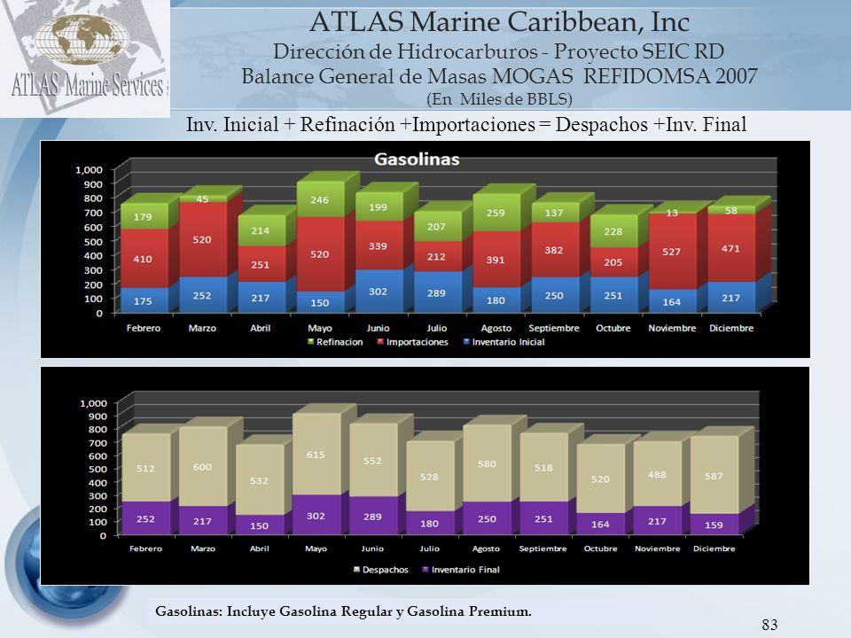 Inv.Inicial + Refinación +Importaciones = Despachos +Inv.