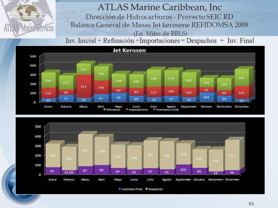 ATLAS Marine Caribbean, Inc Dirección de Hidrocarburos - Proyecto SEIC RD Balance General de Masas REFIDOMSA FUEL 2008 (En Miles de BBLS) 92 Inv.