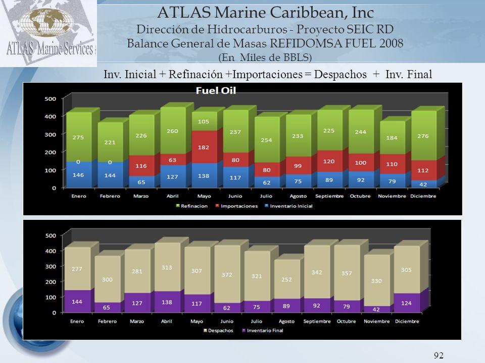 ATLAS Marine Caribbean, Inc Dirección de Hidrocarburos - Proyecto SEIC RD Balance General de Masas REFIDOMSA GLP 2008 (En Miles de BBLS) 93 Inv.