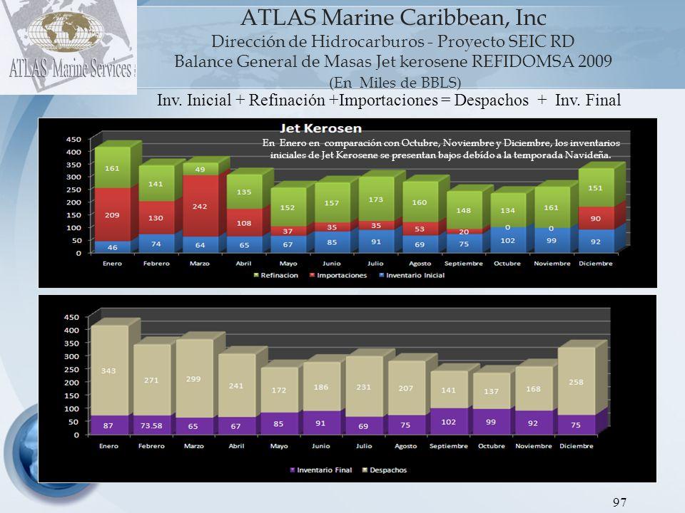 ATLAS Marine Caribbean, Inc Dirección de Hidrocarburos - Proyecto SEIC RD Balance General de Masas REFIDOMSA FUEL 2009 (En Miles de BBLS) 98 Inv.