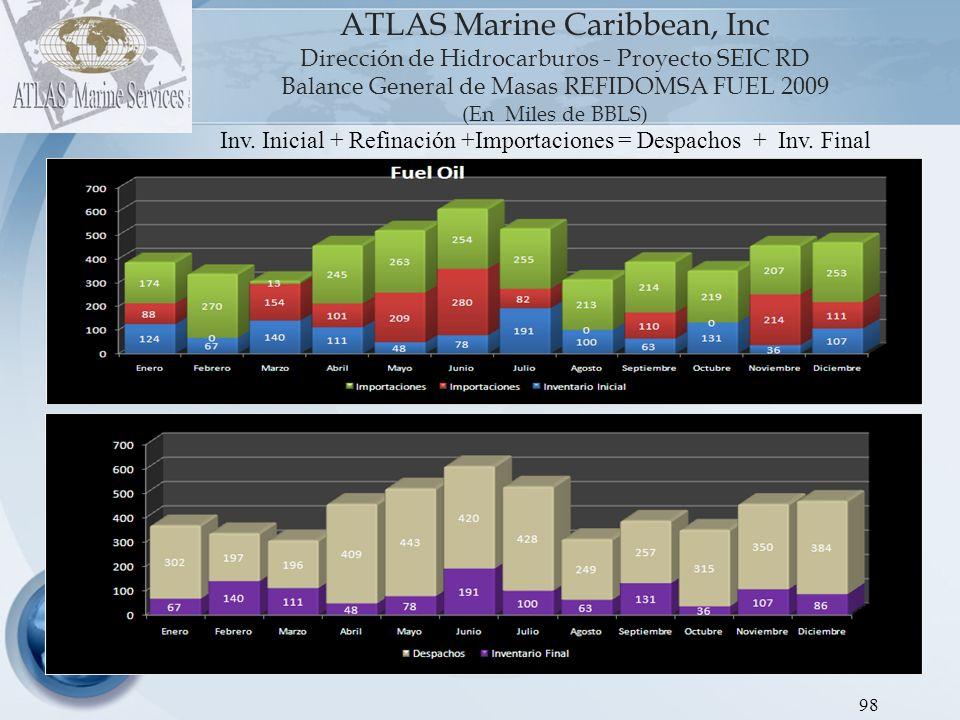 ATLAS Marine Caribbean, Inc Dirección de Hidrocarburos - Proyecto SEIC RD Balance General de Masas REFIDOMSA GLP 2009 (En Miles de BBLS) 99 Inv.