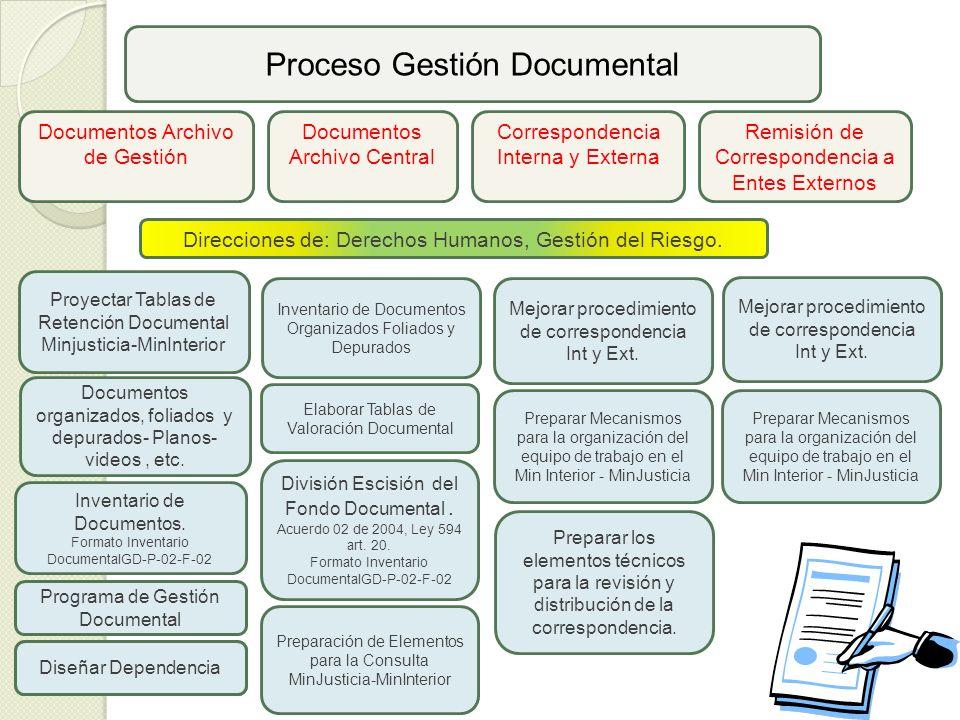 Proceso Gestión Documental Documentos Archivo de Gestión Proyectar Tablas de Retención Documental Minjusticia-MinInterior Direcciones de: Derechos Humanos, Gestión del Riesgo.