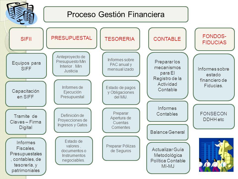 Proceso Gestión Financiera PRESUPUESTAL Equipos para SIFF TESORERIACONTABLE FONDOS- FIDUCIAS Anteproyecto de Presupuesto Min Interior. Min Justicia Pr