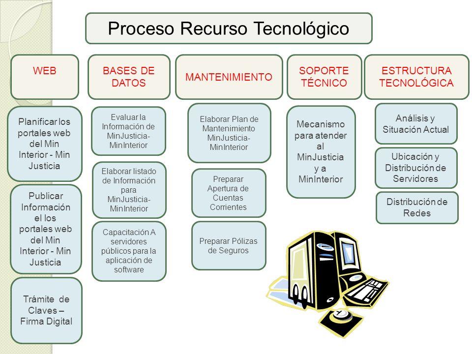 Proceso Recurso Tecnológico BASES DE DATOS Planificar los portales web del Min Interior - Min Justicia MANTENIMIENTO SOPORTE TÉCNICO ESTRUCTURA TECNOL