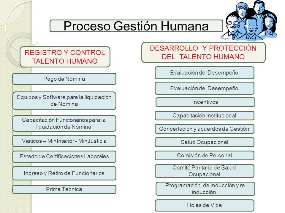 Proceso Gestión Humana Pago de Nómina REGISTRO Y CONTROL TALENTO HUMANO Equipos y Software para la liquidación de Nómina DESARROLLO Y PROTECCIÓN DEL T