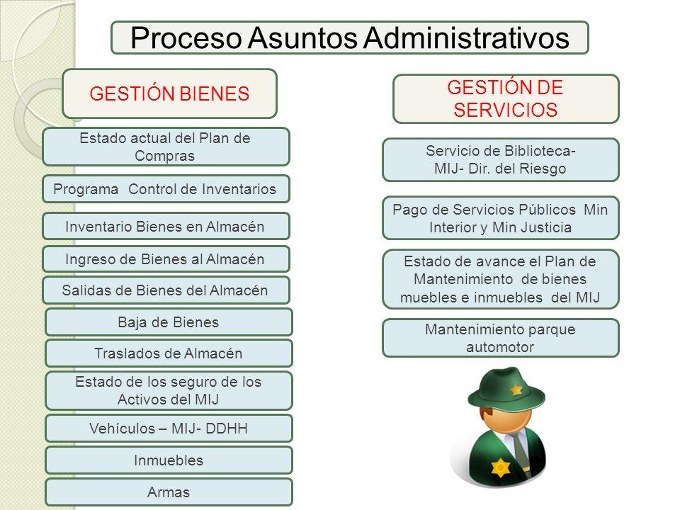 Proceso Asuntos Administrativos Inventario Bienes en Almacén GESTIÓN BIENES Ingreso de Bienes al Almacén GESTIÓN DE SERVICIOS Salidas de Bienes del Al