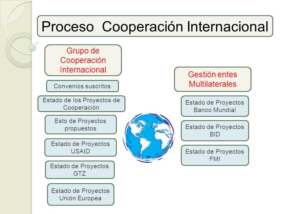 Proceso Cooperación Internacional Grupo de Cooperación Internacional Estado de los Proyectos de Cooperación Esto de Proyectos propuestos Convenios sus