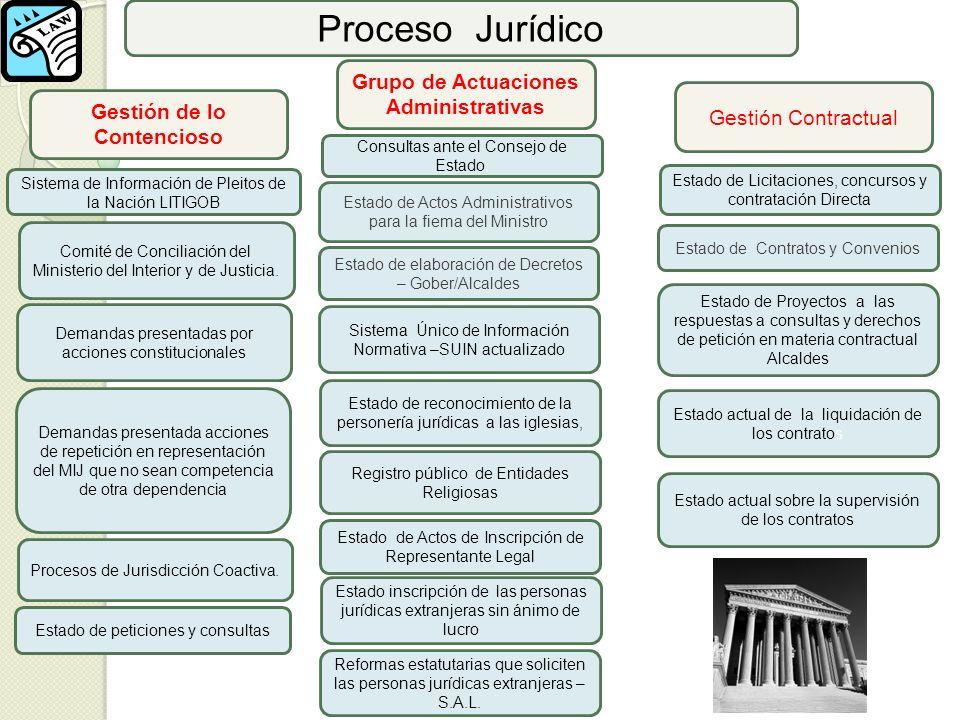 Proceso Jurídico Gestión de lo Contencioso Comité de Conciliación del Ministerio del Interior y de Justicia. Sistema de Información de Pleitos de la N
