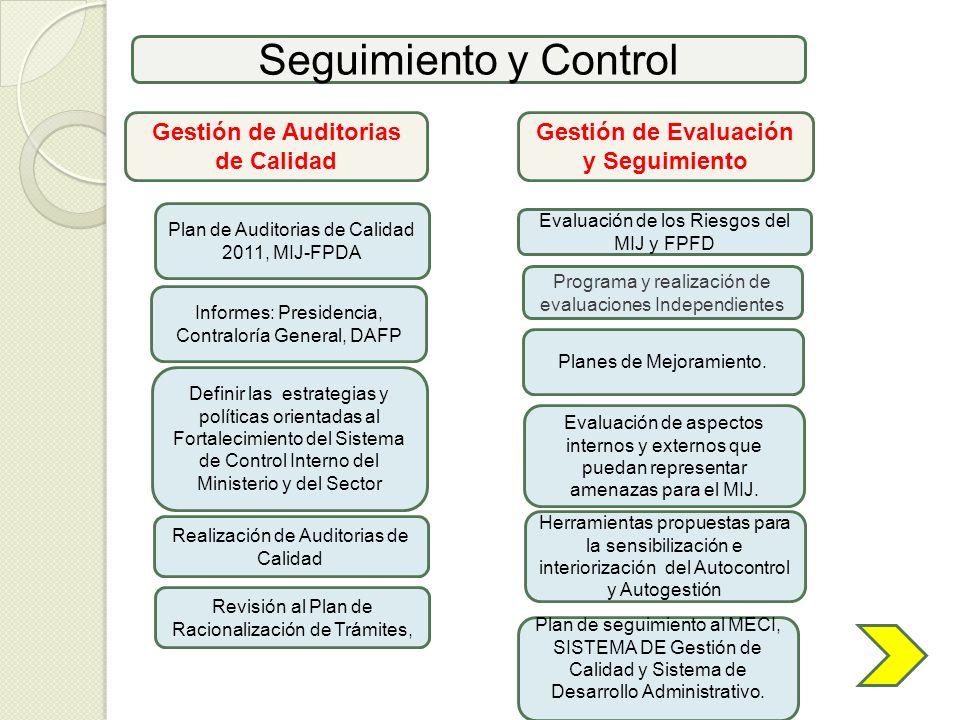 Seguimiento y Control Gestión de Auditorias de Calidad Plan de Auditorias de Calidad 2011, MIJ-FPDA Evaluación de los Riesgos del MIJ y FPFD Informes: