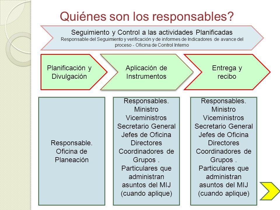 Quiénes son los responsables? Seguimiento y Control a las actividades Planificadas Responsable del Seguimiento y verificación y de informes de Indicad