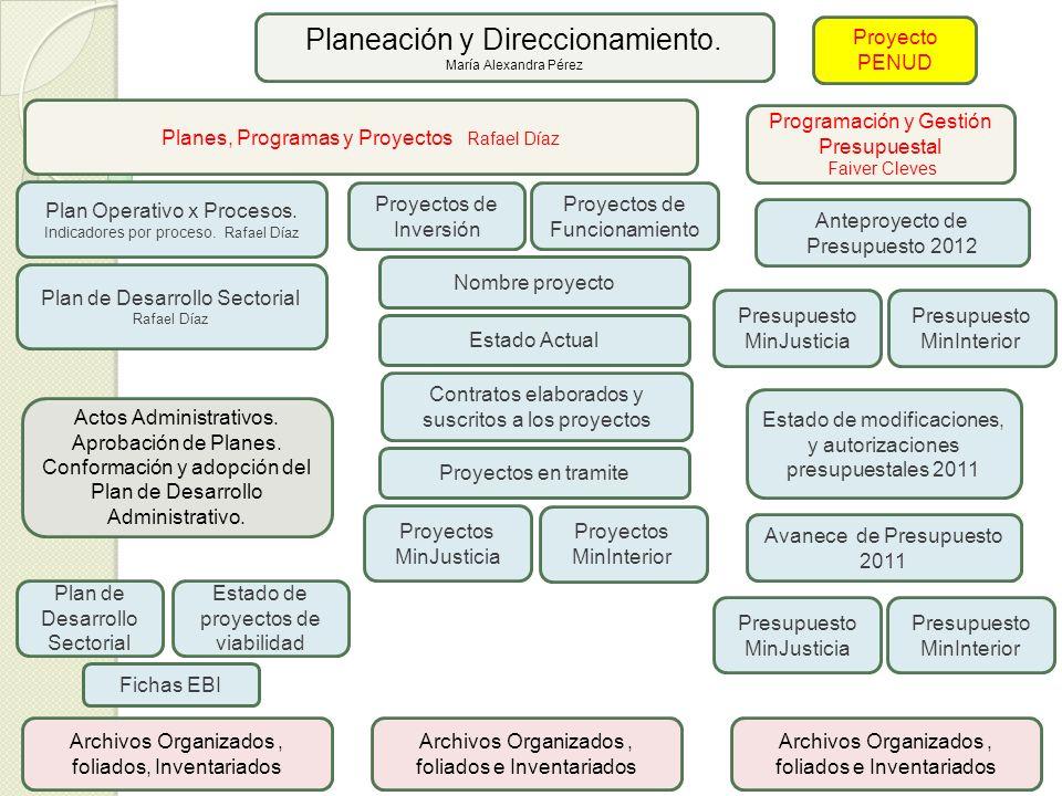 Planeación y Direccionamiento. María Alexandra Pérez Planes, Programas y Proyectos Rafael Díaz Plan Operativo x Procesos. Indicadores por proceso. Raf
