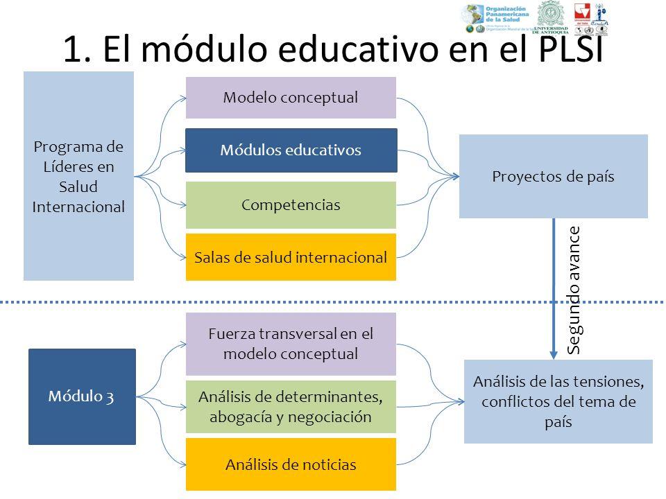 1. El módulo educativo en el PLSI Programa de Líderes en Salud Internacional Modelo conceptual Módulos educativos Proyectos de país Módulo 3 Fuerza tr