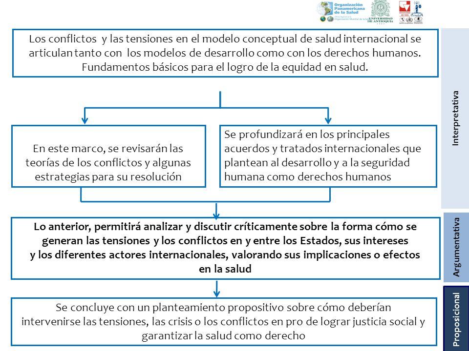 Los conflictos y las tensiones en el modelo conceptual de salud internacional se articulan tanto con los modelos de desarrollo como con los derechos h
