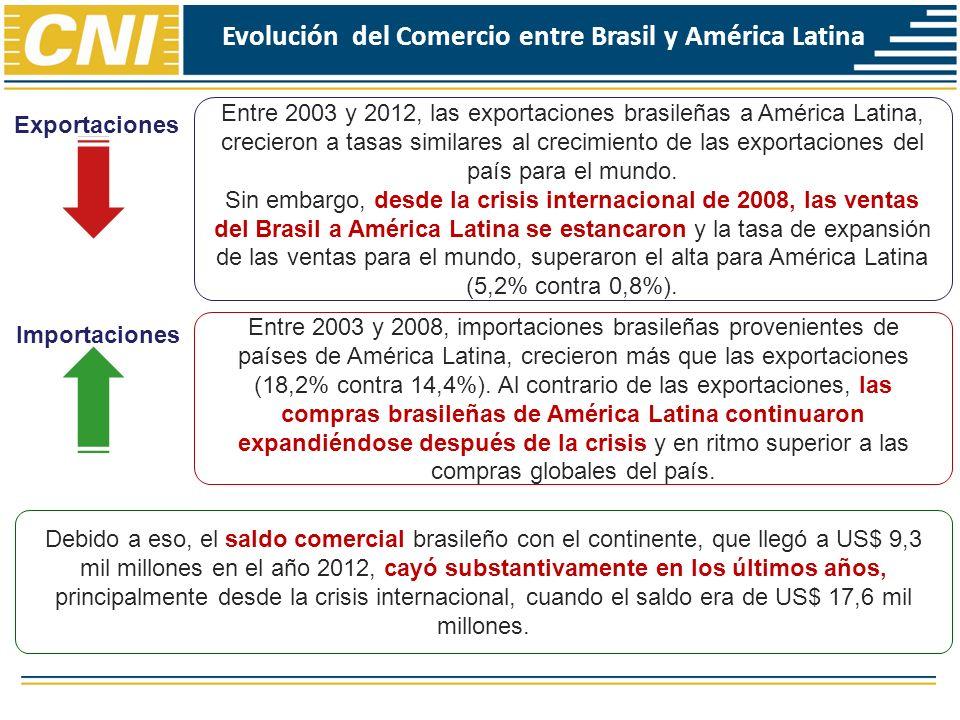 Evolución del comercio industrial Comercio Industrial: Brasil pierde importancia como proveedor de América Latina; Sin embargo, América Latina mantiene importancia como proveedora de bienes al mercado brasileño (17%); América Latina continua representando parte relevante de las ventas de manufacturas del Brasil (42%); Pero, el valor de ventas de esas manufacturas al continente está estancado y el Brasil ha perdido mercado y oportunidades en casi todos los países desde la crisis; Las importaciones brasileñas de América Latina están más industrializadas (principalmente en función de las compras realizadas de México).