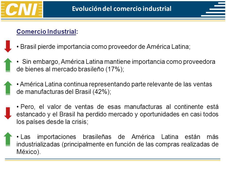 Estudio CNI en 2012 A pesar del crecimiento absoluto presentado por el Brasil en las exportaciones a los países de América Latina, estudio realizado por la CNI demostró que hubo transferencia de mercado en todos los principales países del continente entre 2008 y 2011, totalizando US$ 5,5 mil millones en pérdidas de oportunidades; Las principales pérdidas fueron en: (i) vehículos, automóviles y tractores; (ii) plástico y sus obras; (iii) máquinas e instrumentos mecánicos y; (iv) neumáticos.