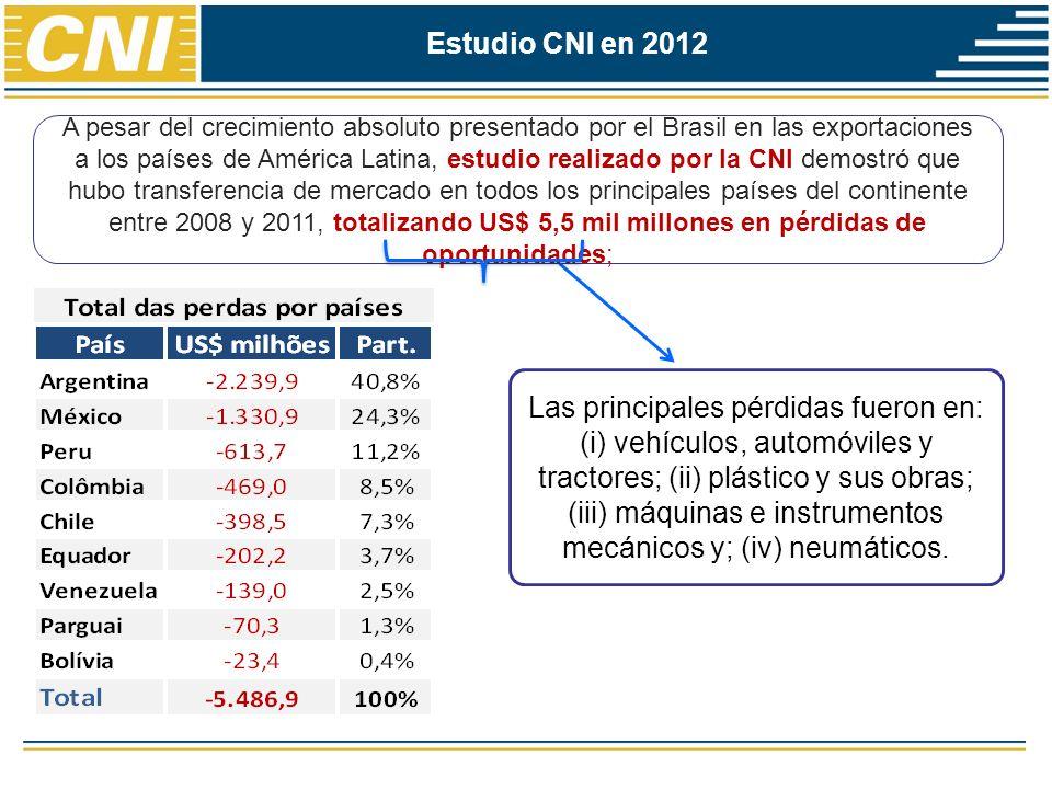 Estudio CNI en 2012 A pesar del crecimiento absoluto presentado por el Brasil en las exportaciones a los países de América Latina, estudio realizado p