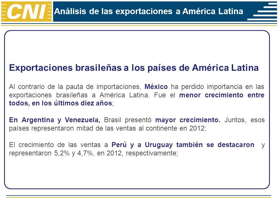 Exportaciones brasileñas a los países de América Latina Al contrario de la pauta de importaciones, México ha perdido importancia en las exportaciones brasileñas a América Latina.