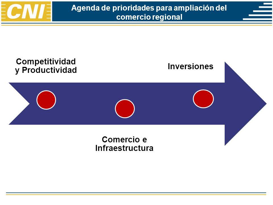 Agenda de prioridades para ampliación del comercio regional Competitividad y Productividad Comercio e Infraestructura Inversiones