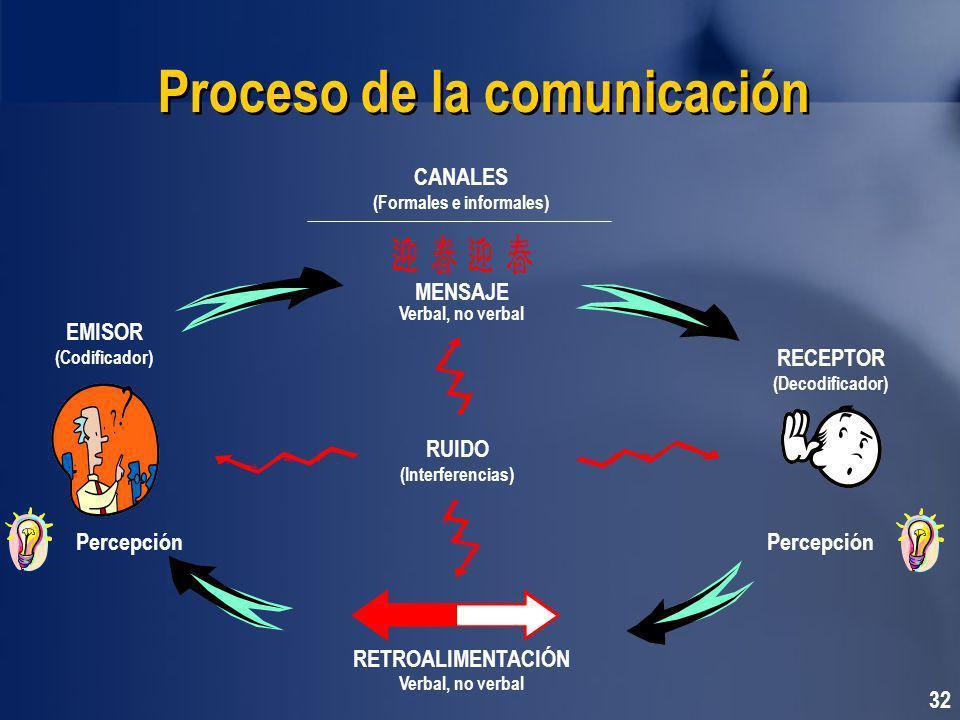 32 Proceso de la comunicación RUIDO (Interferencias) RETROALIMENTACIÓN Verbal, no verbal MENSAJE Verbal, no verbal CANALES (Formales e informales) RECEPTOR (Decodificador) Percepción EMISOR (Codificador) Percepción