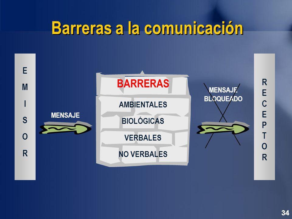 34 Barreras a la comunicación MENSAJE BLOQUEADO EMISOREMISOR RECEPTORRECEPTOR BARRERAS AMBIENTALES BIOLÓGICAS VERBALES NO VERBALES MENSAJE