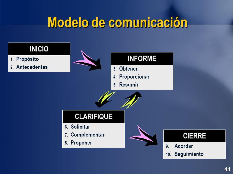 41 Modelo de comunicación 1.Propósito 2. Antecedentes INICIO 9.
