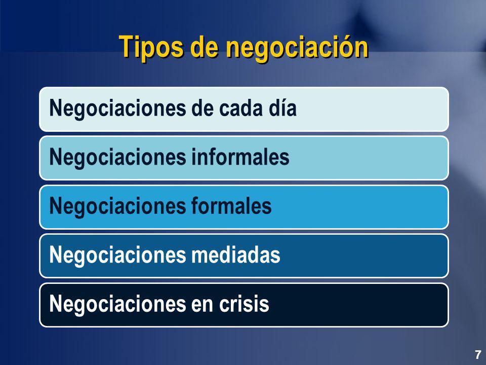 Elementos de la negociación Personas Contexto Estructura 8
