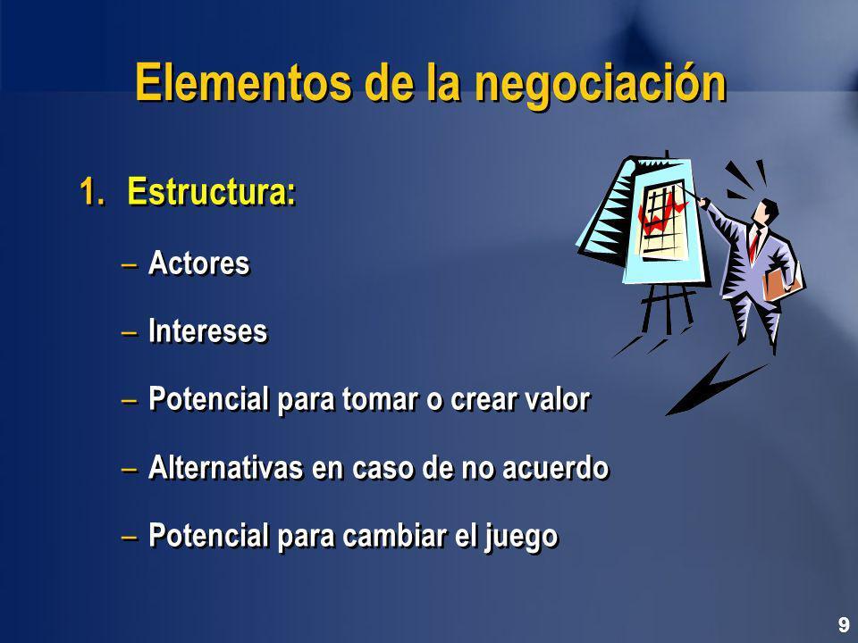 Elementos de la negociación 1.Estructura: – Actores – Intereses – Potencial para tomar o crear valor – Alternativas en caso de no acuerdo – Potencial para cambiar el juego 1.Estructura: – Actores – Intereses – Potencial para tomar o crear valor – Alternativas en caso de no acuerdo – Potencial para cambiar el juego 9