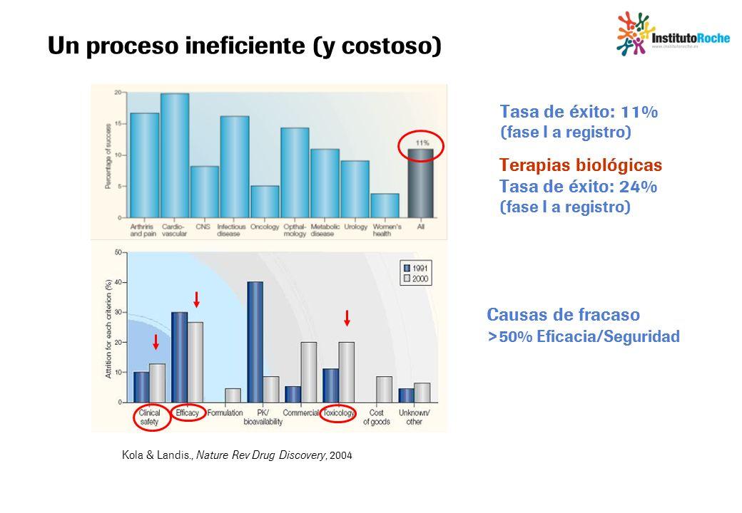 Un proceso ineficiente (y costoso) Kola & Landis., Nature Rev Drug Discovery, 2004 Terapias biológicas Tasa de éxito: 24% (fase I a registro) Causas d