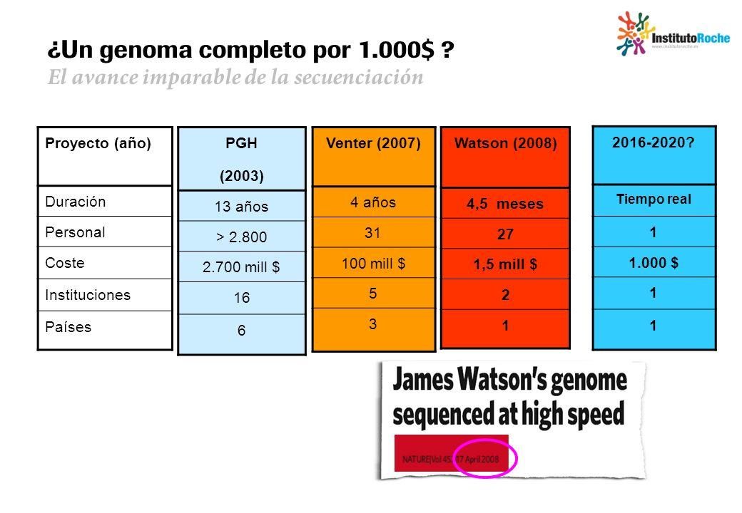 ¿Un genoma completo por 1.000$ ? El avance imparable de la secuenciación Proyecto (año) Duración Personal Coste Instituciones Países PGH (2003) 13 año