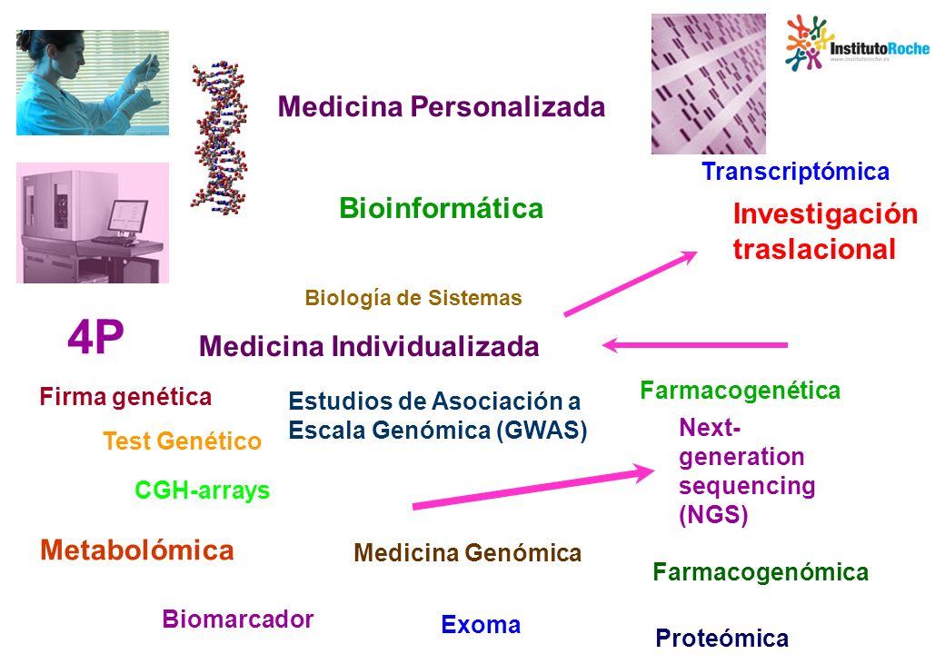 La genómica y otras disciplinas asociadas en el desarrollo de fármacos Identificación de dianas terapéuticas Validación de dianas Desarrollo Preclínico Fase 0 Fase III Ciclo de vida del Medicamento Fase IV Aprobación Desarrollo clínico Fase IFase II - Genómica - Proteómica - Quimiogenómica - Interferencia de - RN - Farmacogenética – Farmacogenómica - Proteómica - Inmunohistoquímica, hibridación in situ, RT-PCR - Búsqueda de biomarcadores de respuesta y toxicidad - Selección de pacientes - Desarrollo de tests diagnósticos