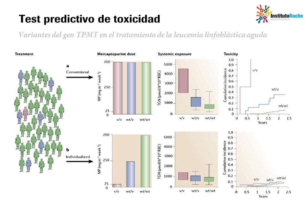 Test predictivo de toxicidad Variantes del gen TPMT en el tratamiento de la leucemia linfoblástica aguda