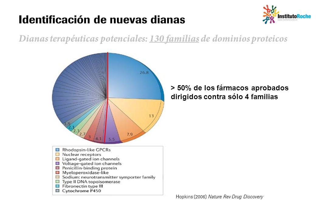 Identificación de nuevas dianas Dianas terapéuticas potenciales: 130 familias de dominios proteicos > 50% de los fármacos aprobados dirigidos contra s