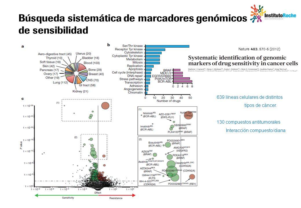 Búsqueda sistemática de marcadores genómicos de sensibilidad Nature 483, 570-5 (2012) 639 líneas celulares de distintos tipos de cáncer. 130 compuesto