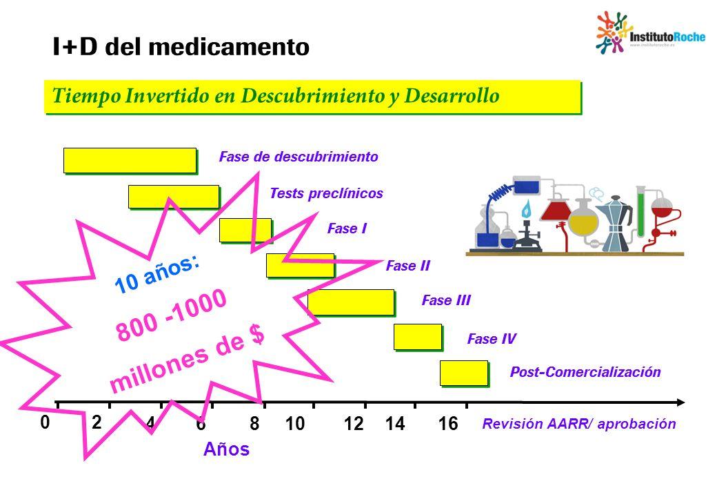 Revisión AARR/ aprobación Años 02 46810121416 Fase de descubrimiento Tests preclínicos Fase I Post-Comercialización Fase III Fase IV Fase II I+D del m