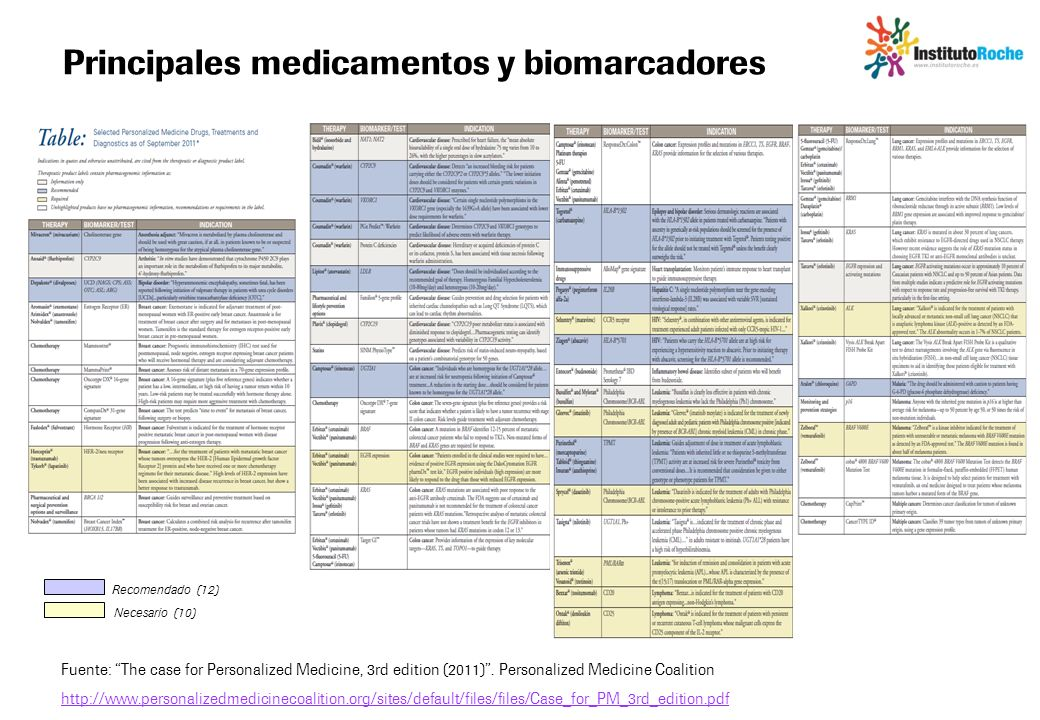 Principales medicamentos y biomarcadores Fuente: The case for Personalized Medicine, 3rd edition (2011). Personalized Medicine Coalition http://www.pe
