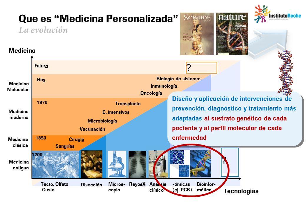 Que es Medicina Personalizada La evolución Futuro ? ? -ómicas (ej. PCR) Bioinfor- mática Medicina Molecular Oncología Inmunología Biología de sistemas