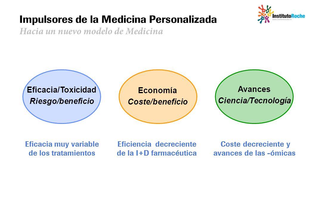 Impulsores de la Medicina Personalizada Hacia un nuevo modelo de Medicina Eficacia/Toxicidad Riesgo/beneficio Economía Coste/beneficio Avances Ciencia