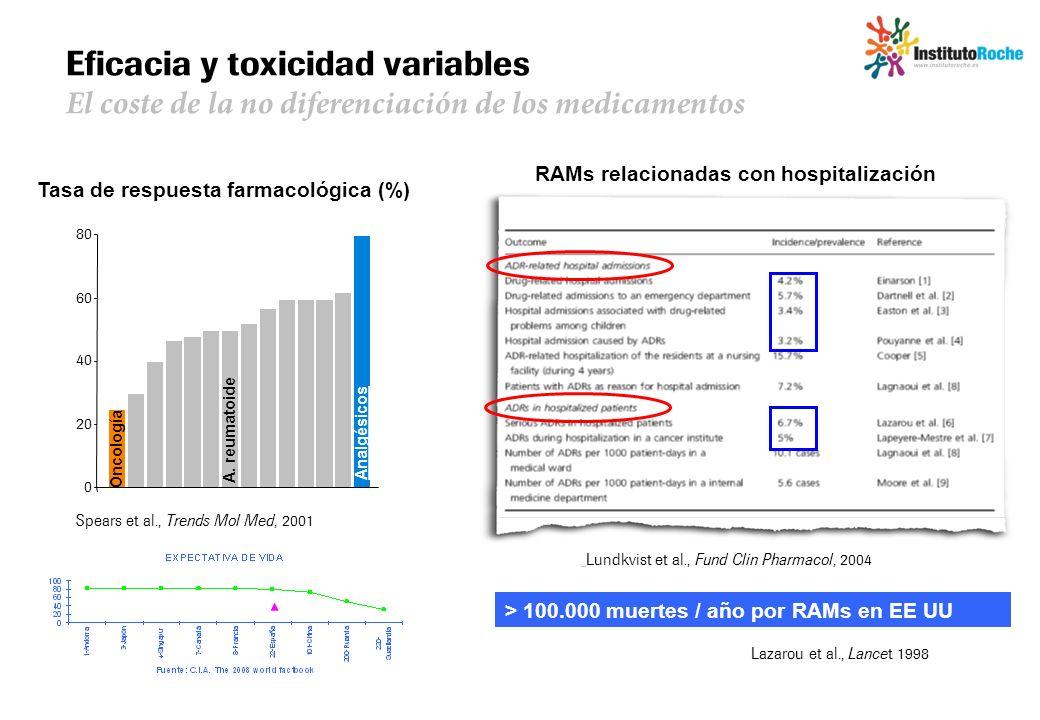 Eficacia y toxicidad variables El coste de la no diferenciación de los medicamentos Spears et al., Trends Mol Med, 2001 Tasa de respuesta farmacológic